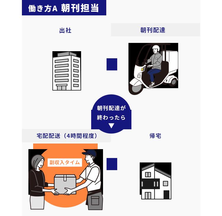 配送業務のイメージ